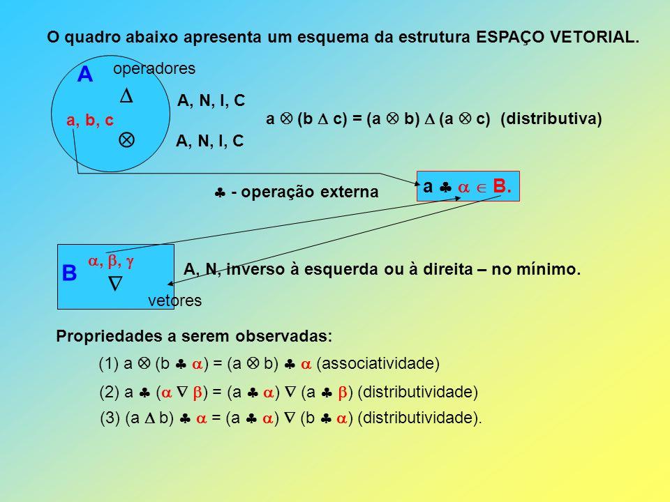 B vetores operadores A O quadro abaixo apresenta um esquema da estrutura ESPAÇO VETORIAL. a, b, c A, N, I, C a (b c) = (a b) (a c) (distributiva),, A,
