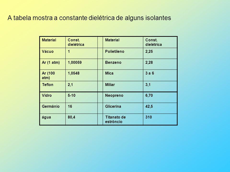 A tabela mostra a constante dielétrica de alguns isolantes MaterialConst. dielétrica MaterialConst. dielétrica Vácuo1Polietileno2,25 Ar (1 atm)1,00059