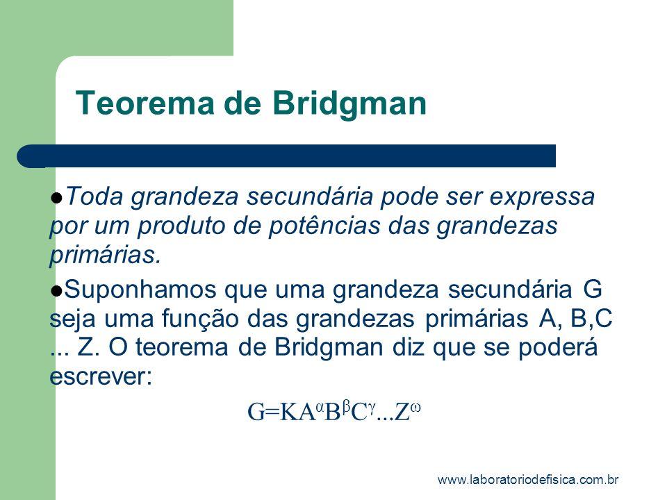Teorema de Bridgman Toda grandeza secundária pode ser expressa por um produto de potências das grandezas primárias. Suponhamos que uma grandeza secund