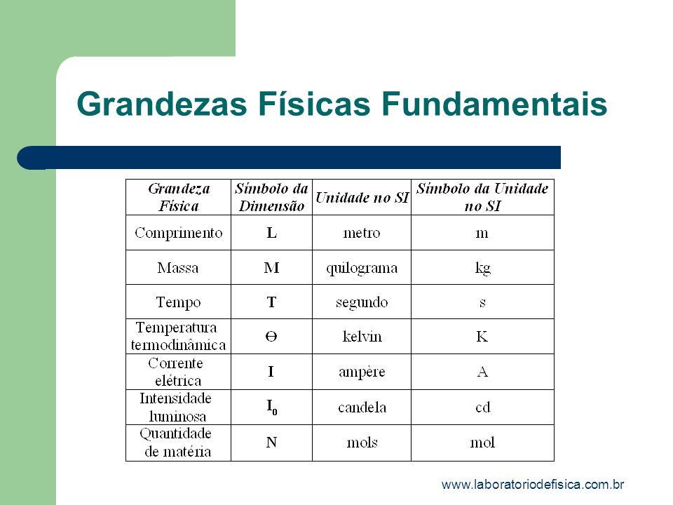 Algumas Fórmulas Dimensionais Velocidade:[v]=LT -1 Aceleração:[a]=LT -2 Força: [F]=MLT -2 Trabalho:[E]=ML 2 T -2 Energia:[E]=ML 2 T -2 Torque:[E]=ML 2 T -2 Potência:[P ot ]=ML 2 T -3 Momento:[Q]=ML T -1 Velocidade angular:[ω]=T Freqüência:[f]=T -1 www.laboratoriodefisica.com.br