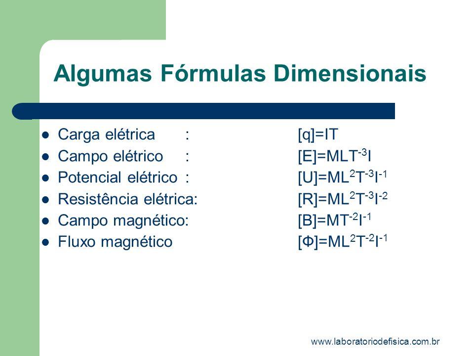 Algumas Fórmulas Dimensionais Carga elétrica:[q]=IT Campo elétrico:[E]=MLT -3 I Potencial elétrico:[U]=ML 2 T -3 I -1 Resistência elétrica:[R]=ML 2 T
