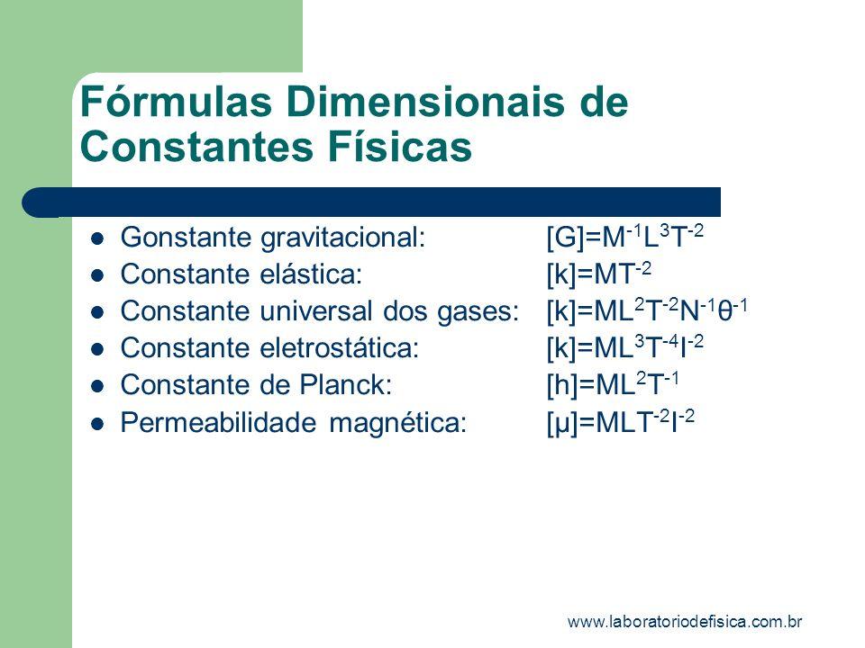 Grandezas Físicas Adimensionais Coeficientes de atrito Índice de refração Rendimento Nível de intensidade sonora www.laboratoriodefisica.com.br