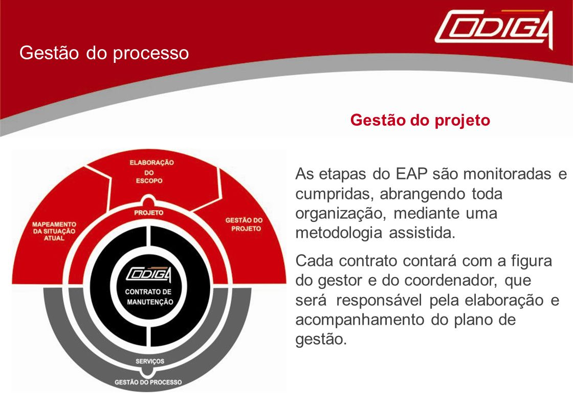 Gestão do processo Gestão do projeto As etapas do EAP são monitoradas e cumpridas, abrangendo toda organização, mediante uma metodologia assistida. Ca