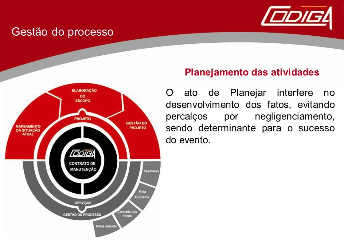 Gestão do processo Planejamento das atividades O ato de Planejar interfere no desenvolvimento dos fatos, evitando percalços por negligenciamento, send