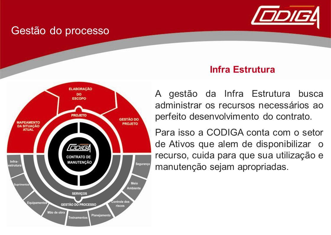 Gestão do processo Infra Estrutura A gestão da Infra Estrutura busca administrar os recursos necessários ao perfeito desenvolvimento do contrato. Para
