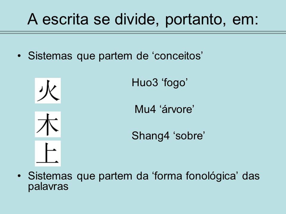 A escrita se divide, portanto, em: Sistemas que partem de conceitos Huo3 fogo Mu4 árvore Shang4 sobre Sistemas que partem da forma fonológica das pala
