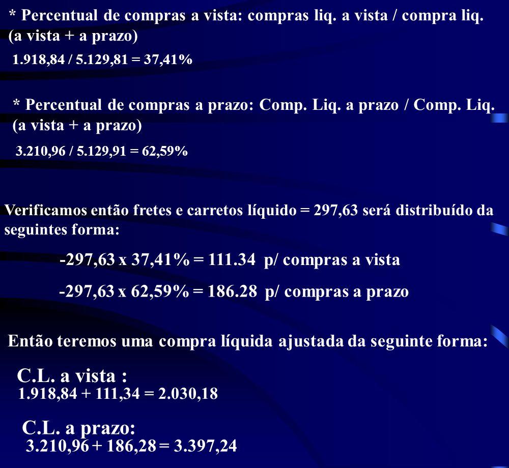 Compras Liquidas a vista: 2.351,52 - 194,45 - 259,60 + 21,38 = 1.918,85 C. B D. V ICMS / C / C Compras Líquidas a prazo: 3.572,50 - 361,53 = 3.210,97