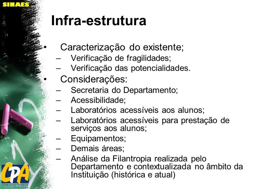 SINAES Infra-estrutura Caracterização do existente; –Verificação de fragilidades; –Verificação das potencialidades. Considerações: –Secretaria do Depa