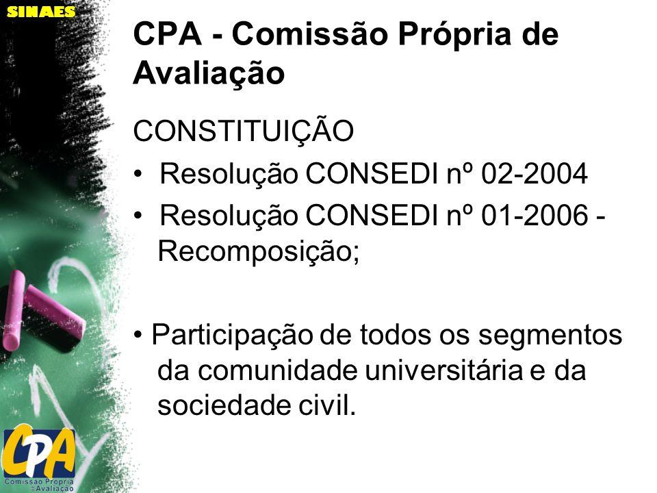 SINAES CPA - Comissão Própria de Avaliação CONSTITUIÇÃO Resolução CONSEDI nº 02-2004 Resolução CONSEDI nº 01-2006 - Recomposição; Participação de todo