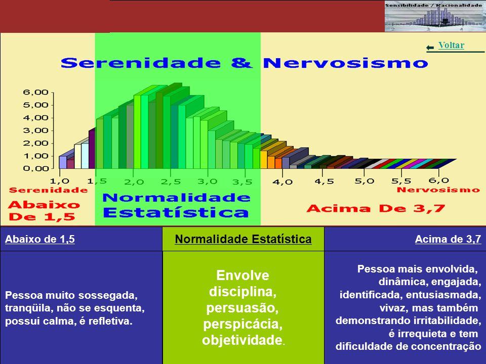 Gráfico 2 - Índole Pacífica & Agressividade Pessoa de difícil ação, inerte, evita confrontos, concordante.