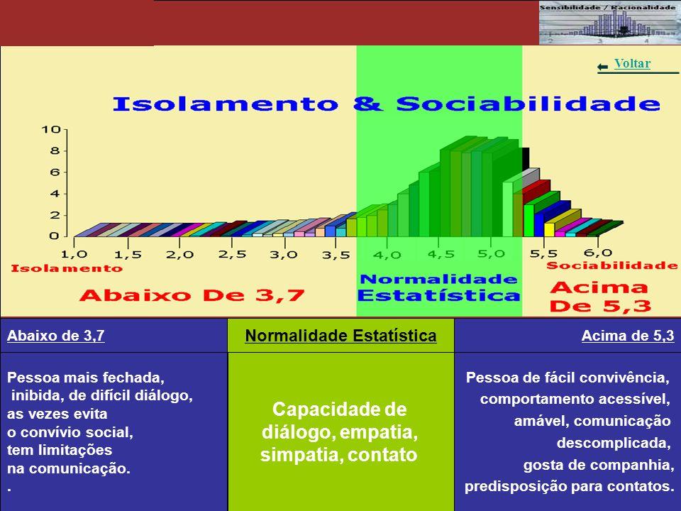 Gráfico 6 – Insegurança & Auto-Segurança Pessoa que duvida muito, questiona, discute, indecisa, tem dificuldade de tomar atitudes, tem dúvidas dos próprios critérios usados.