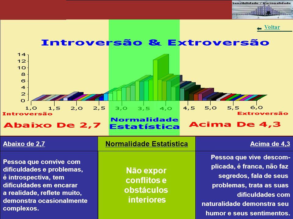 Gráfico 8 – Sensibilidade & Racionalidade Pessoa de constituição sensível.