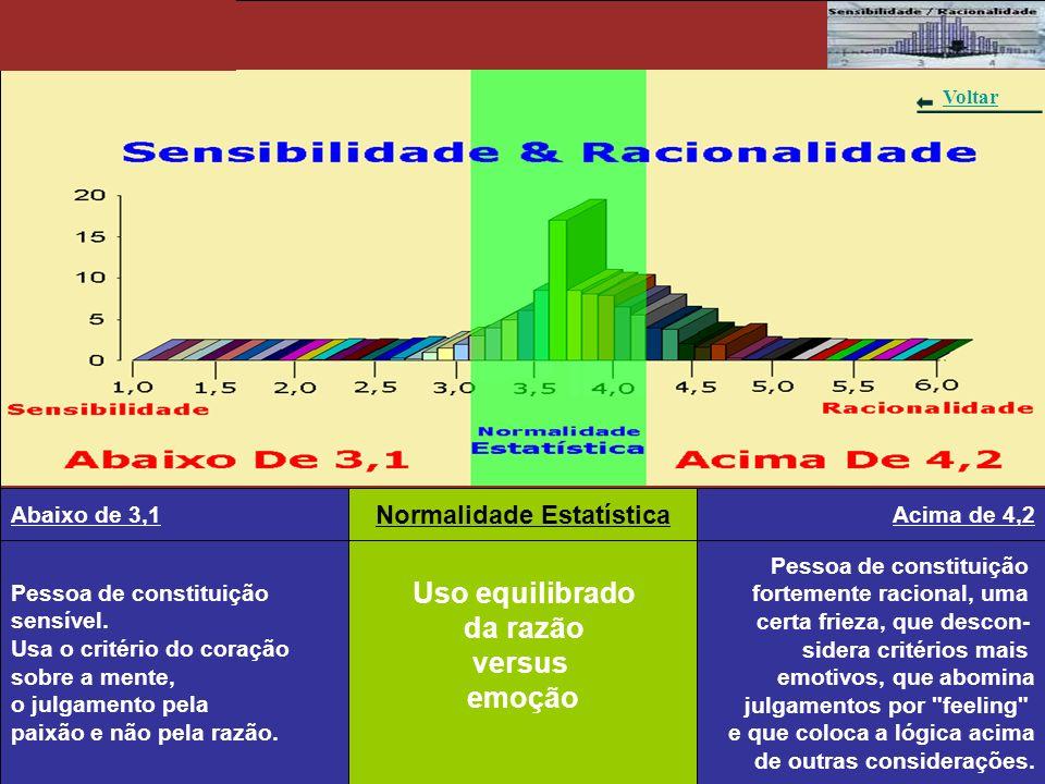 Gráfico 8 – Sensibilidade & Racionalidade Pessoa de constituição sensível. Usa o critério do coração sobre a mente, o julgamento pela paixão e não pel