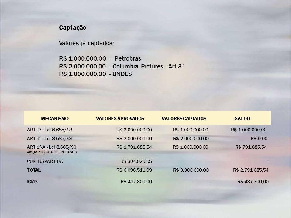 MECANISMOVALORES APROVADOSVALORES CAPTADOSSALDO ART 1º - Lei 8.685/93R$ 2.000.000,00R$ 1.000.000,00 ART 3º - Lei 8.685/93R$ 2.000.000,00 R$ 0,00 ART 1