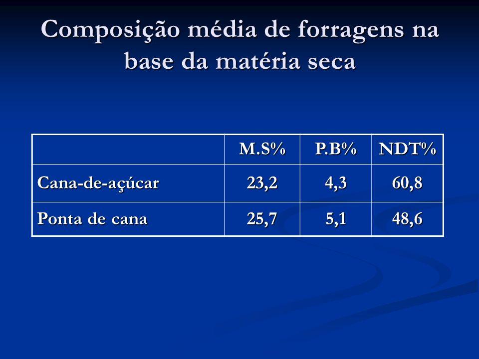 Composição média de forragens na base da matéria seca M.S%P.B%NDT% Cana-de-açúcar23,24,360,8 Ponta de cana 25,75,148,6