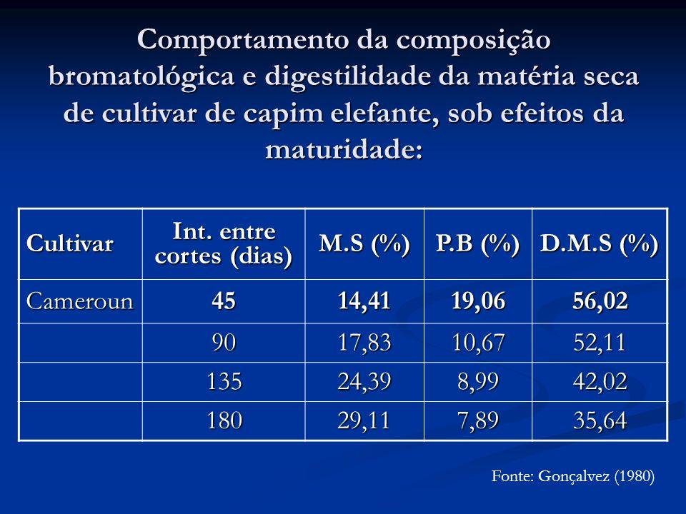 Comportamento da composição bromatológica e digestilidade da matéria seca de cultivar de capim elefante, sob efeitos da maturidade: Cultivar Int. entr