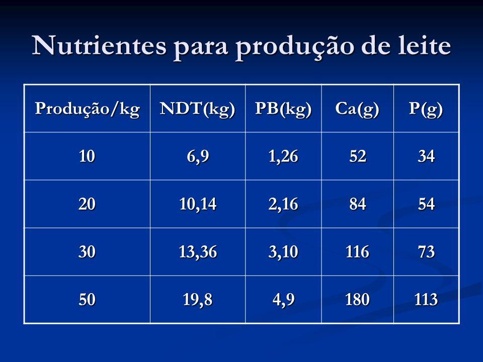 Composição do suplementos mineral para bovinos de leite Componentes Percentual - % Fosfato Bicálcio 45,000 Cloreto de sódio 48,655 Óxido de magnésio 2,630 Enxofre ventilado 1,650 Óxido de zinco 1,130 Sulfato de cobre 0,480 Sulfato de Manganês 0,400 Sulfato de cobalto 0,030 Iodato de potássio 0,020 Selenito de sódio 0,005 Total100,000 Fonte: SAGRI UBERABA (2010)