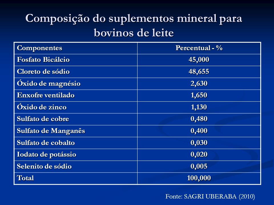 Níveis de garantia por kilograma do produto Elementos Nível de garantia Fósforo (P) 81 g Cálcio (Ca) 103 g Enxofre (S) 15,8 g Magnésio (Mg) 15,8 g Sódio (Na) 180 g Zinco (Zn) 6.800 mg Cobre (Cu) 1.020 mg Manganês (Mn) 1.300 mg Cobalto (co) 74 mg Iodo (I0 118 mg Selênio (Se) 22,8 mg Flúor (F) 630 mg Fonte: SAGRI UBERABA (2010)