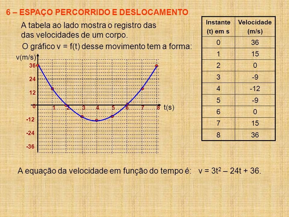 6 – ESPAÇO PERCORRIDO E DESLOCAMENTO A tabela ao lado mostra o registro das das velocidades de um corpo. Instante (t) em s Velocidade (m/s) 036 115 20