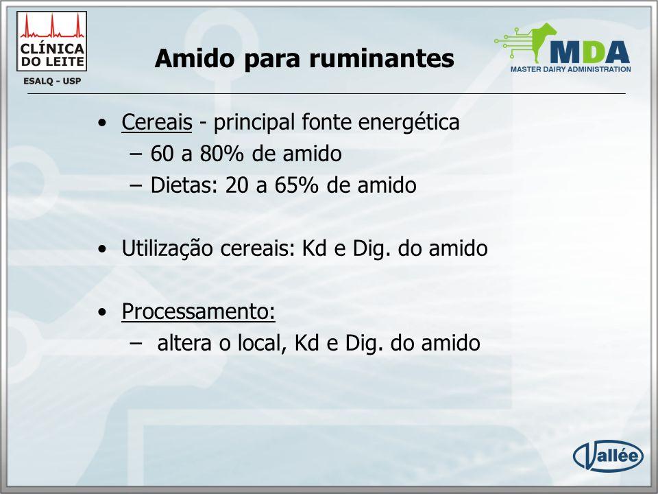 Aumento da degradabilidade ruminal PROPIONATO GLUCOSE LACTOSE LITROS DE LEITE