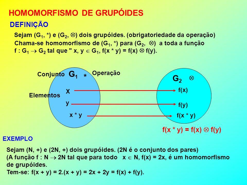 Sejam (G 1, *) e (G 2, ) dois grupóides. (obrigatoriedade da operação) HOMOMORFISMO DE GRUPÓIDES DEFINIÇÃO Chama-se homomorfismo de (G 1, *) para (G 2