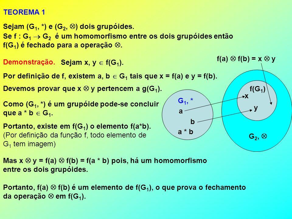 Mas x y = f(a) f(b) = f(a * b) pois, há um homomorfismo entre os dois grupóides. TEOREMA 1 Sejam (G 1, *) e (G 2, ) dois grupóides. Se f : G 1 G 2 é u