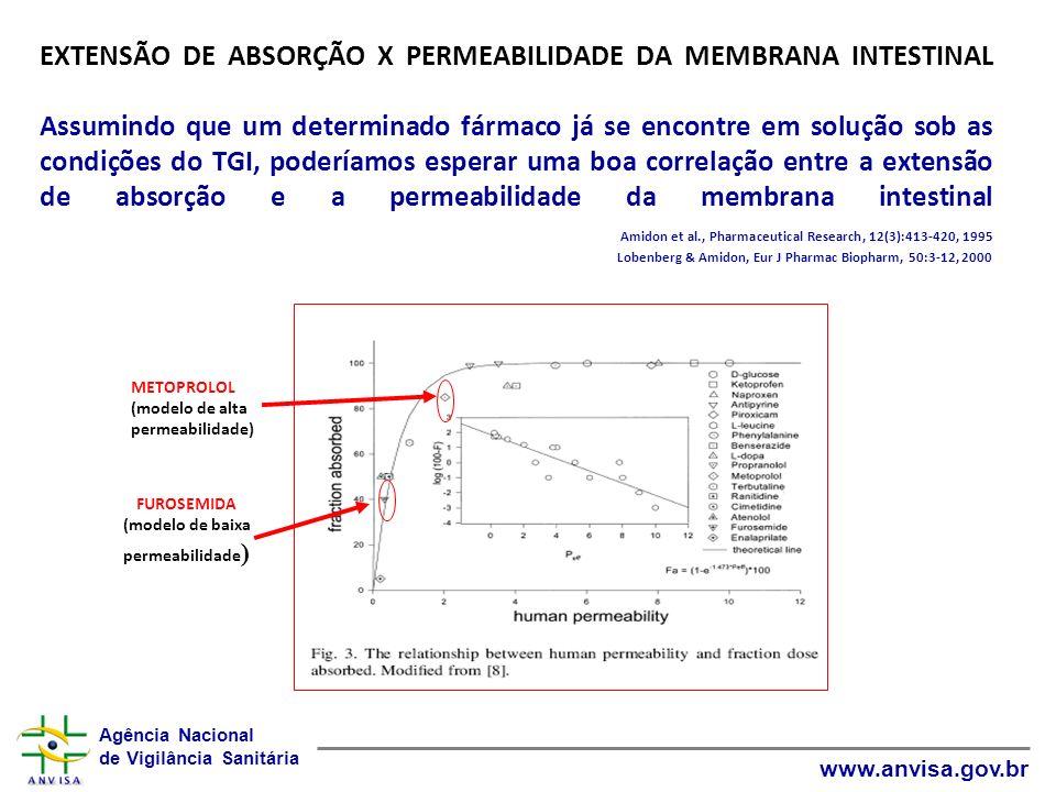Agência Nacional de Vigilância Sanitária www.anvisa.gov.br EXTENSÃO DE ABSORÇÃO X PERMEABILIDADE DA MEMBRANA INTESTINAL Assumindo que um determinado f