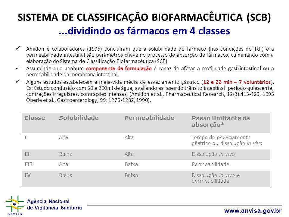 Agência Nacional de Vigilância Sanitária www.anvisa.gov.br SISTEMA DE CLASSIFICAÇÃO BIOFARMACÊUTICA (SCB)...dividindo os fármacos em 4 classes Amidon