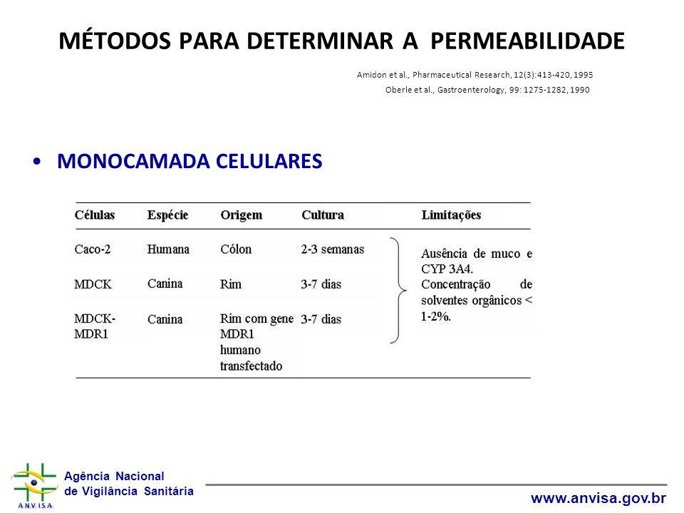 Agência Nacional de Vigilância Sanitária www.anvisa.gov.br MÉTODOS PARA DETERMINAR A PERMEABILIDADE Amidon et al., Pharmaceutical Research, 12(3):413-