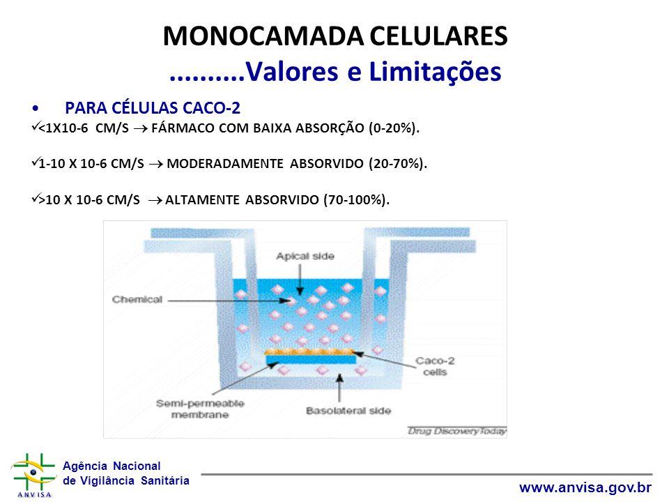 Agência Nacional de Vigilância Sanitária www.anvisa.gov.br MONOCAMADA CELULARES..........Valores e Limitações PARA CÉLULAS CACO-2 <1X10-6 CM/S FÁRMACO