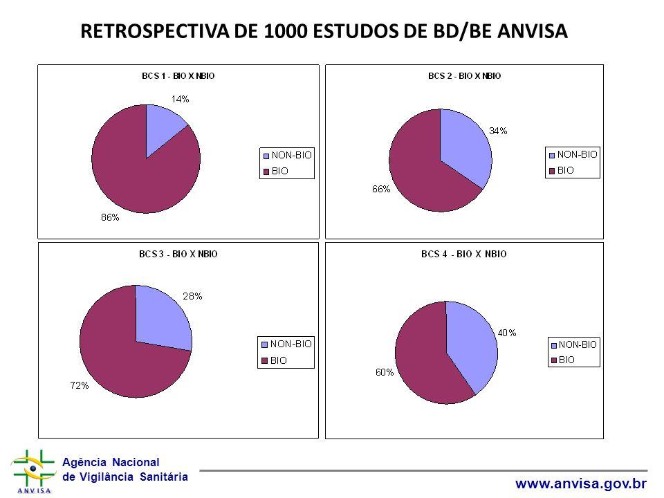 Agência Nacional de Vigilância Sanitária www.anvisa.gov.br RETROSPECTIVA DE 1000 ESTUDOS DE BD/BE ANVISA