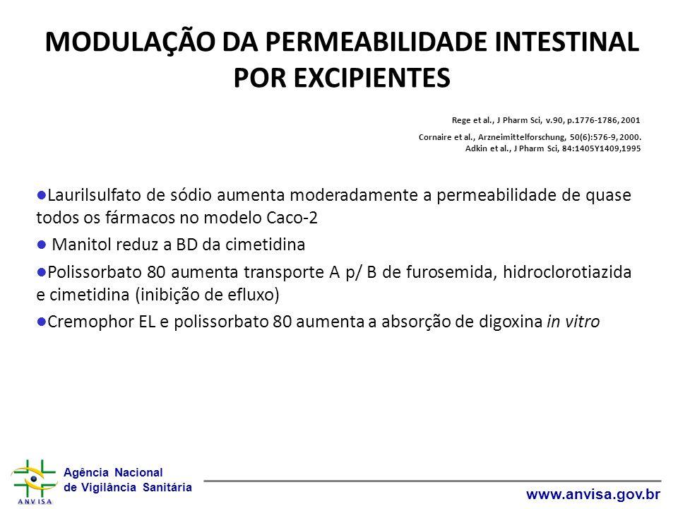 Agência Nacional de Vigilância Sanitária www.anvisa.gov.br MODULAÇÃO DA PERMEABILIDADE INTESTINAL POR EXCIPIENTES Rege et al., J Pharm Sci, v.90, p.17