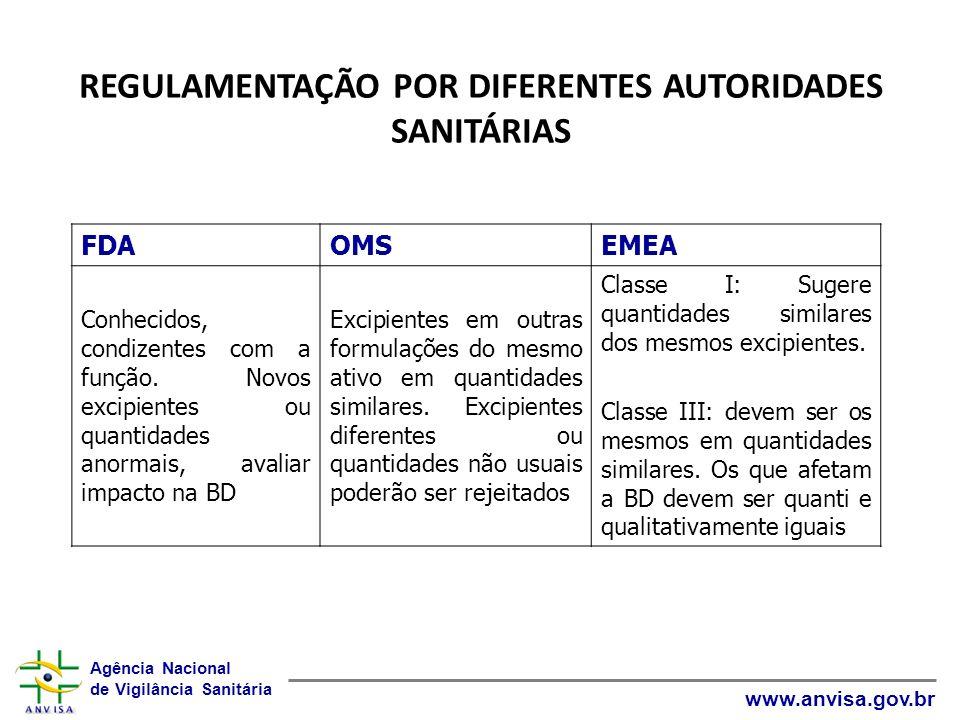Agência Nacional de Vigilância Sanitária www.anvisa.gov.br FDAOMSEMEA Conhecidos, condizentes com a função. Novos excipientes ou quantidades anormais,