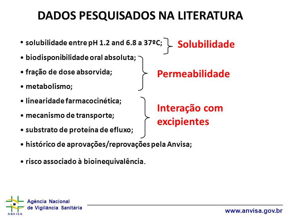 Agência Nacional de Vigilância Sanitária www.anvisa.gov.br DADOS PESQUISADOS NA LITERATURA solubilidade entre pH 1.2 and 6.8 a 37ºC; biodisponibilidad