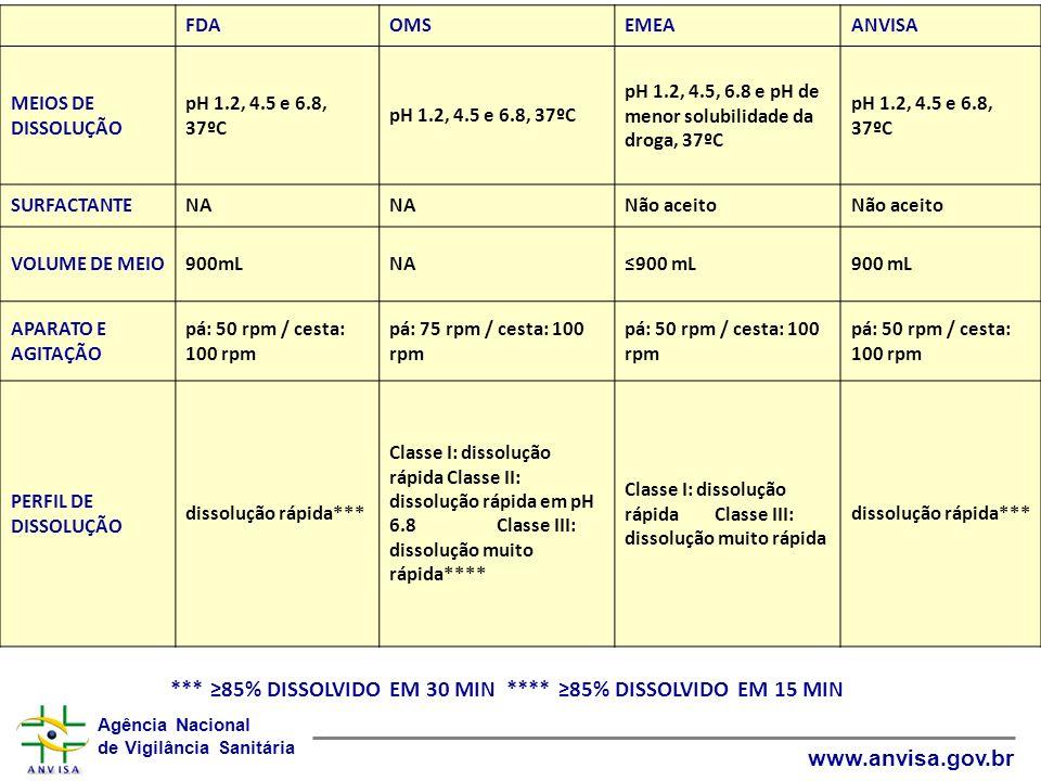 Agência Nacional de Vigilância Sanitária www.anvisa.gov.br FDAOMSEMEAANVISA MEIOS DE DISSOLUÇÃO pH 1.2, 4.5 e 6.8, 37ºC pH 1.2, 4.5, 6.8 e pH de menor