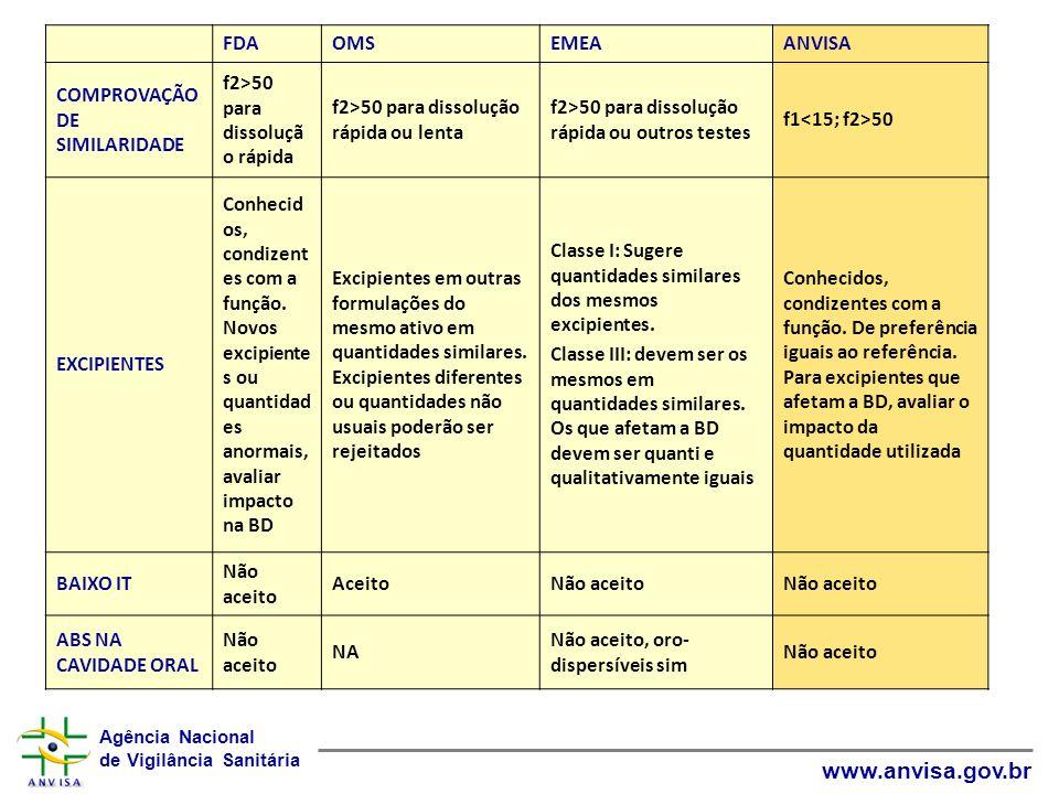 Agência Nacional de Vigilância Sanitária www.anvisa.gov.br FDAOMSEMEAANVISA COMPROVAÇÃO DE SIMILARIDADE f2>50 para dissoluçã o rápida f2>50 para disso