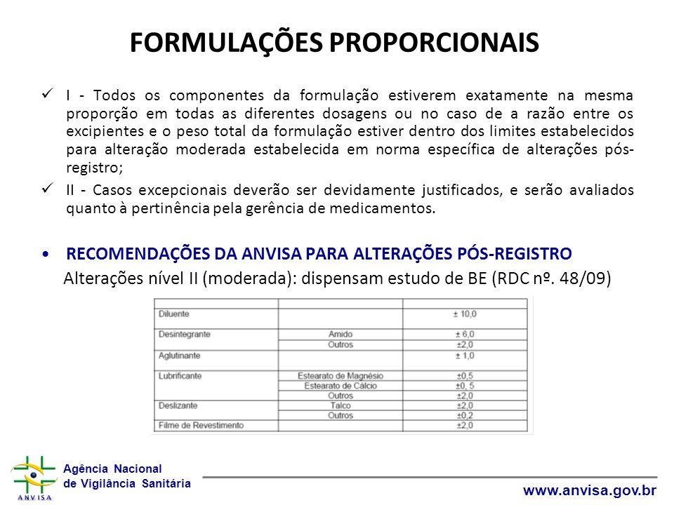 Agência Nacional de Vigilância Sanitária www.anvisa.gov.br FORMULAÇÕES PROPORCIONAIS I - Todos os componentes da formulação estiverem exatamente na me