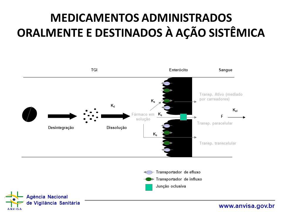 Agência Nacional de Vigilância Sanitária www.anvisa.gov.br MEDICAMENTOS ADMINISTRADOS ORALMENTE E DESTINADOS À AÇÃO SISTÊMICA DesintegraçãoDissolução