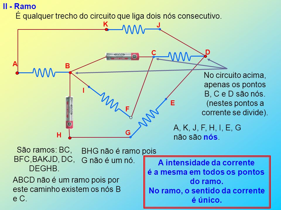 II - Ramo É qualquer trecho do circuito que liga dois nós consecutivo. A B C D E F G H I J K São ramos: BC, BFC,BAKJD, DC, DEGHB. BHG não é ramo pois