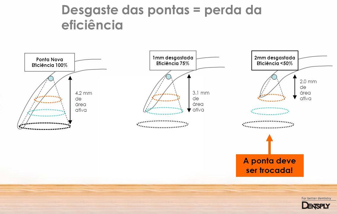 Desgaste das pontas = perda da eficiência Ponta Nova Eficiência 100% 4.2 mm de área ativa 1mm desgastada Eficiência 75% 3.1 mm de área ativa 2.0 mm de