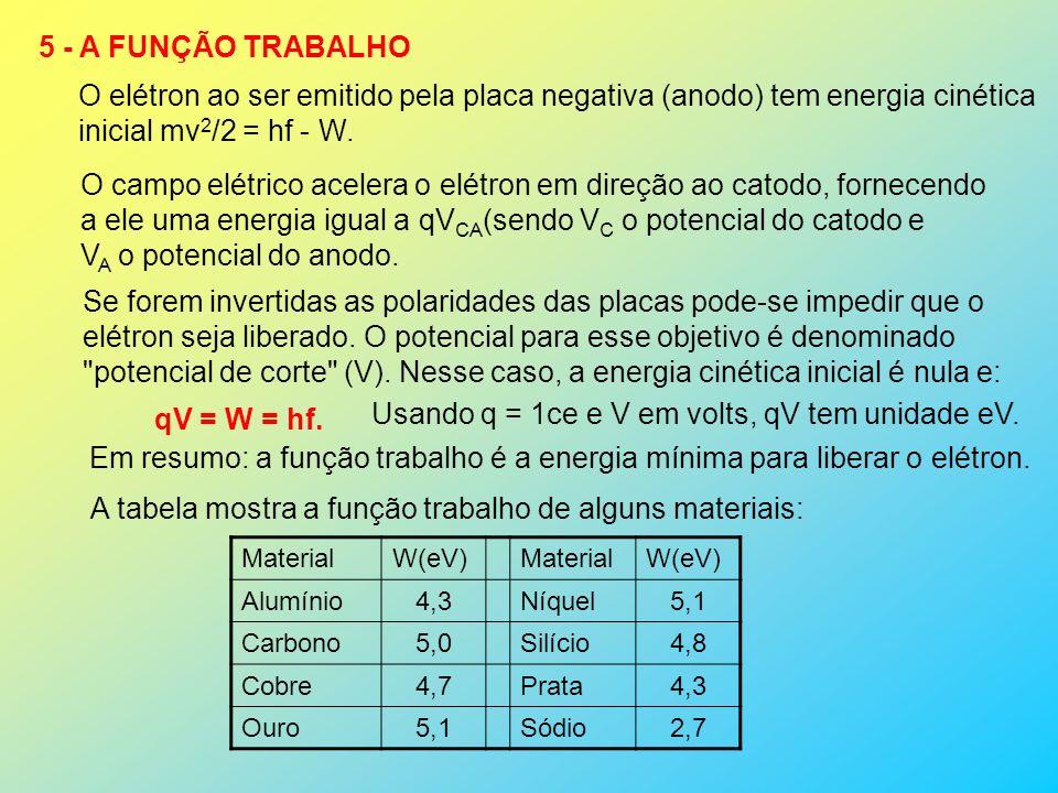 5 - A FUNÇÃO TRABALHO O elétron ao ser emitido pela placa negativa (anodo) tem energia cinética inicial mv 2 /2 = hf - W.
