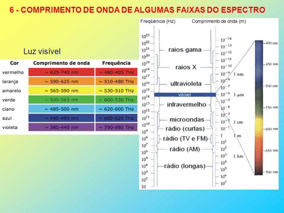 6 - COMPRIMENTO DE ONDA DE ALGUMAS FAIXAS DO ESPECTRO Luz visível