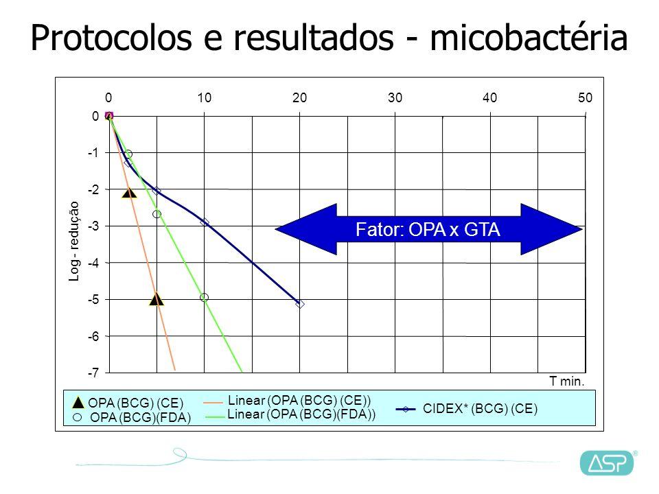 E quanto à eficácia microbiológica?
