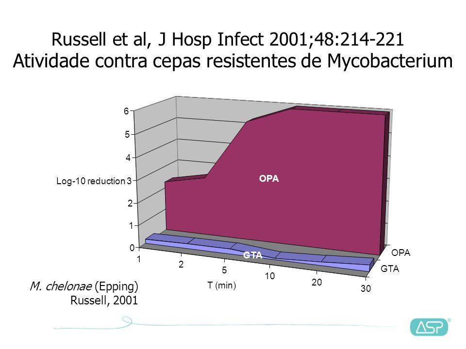 Que estudos científicos existem sobre OPA?
