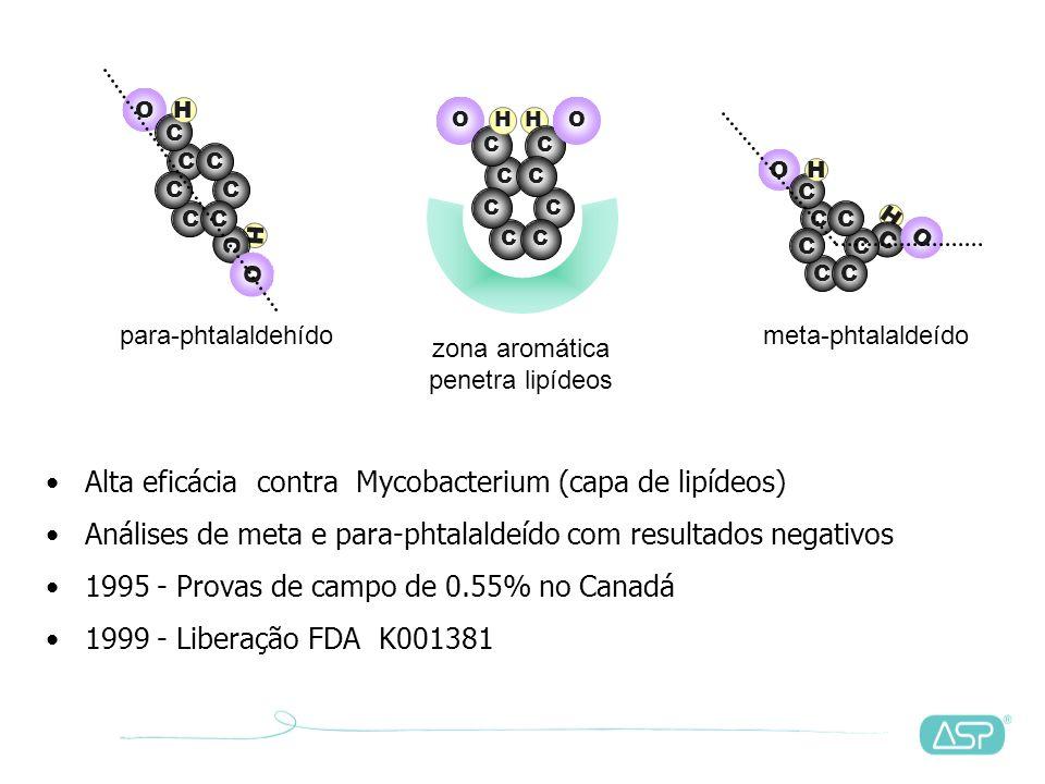 H C OO C C CC C C C H O C C H C C C H O Dialdeído em forma aromática sem relação com glutaraldeído Rápida ação com matéria proteica 1960 - utilizado c