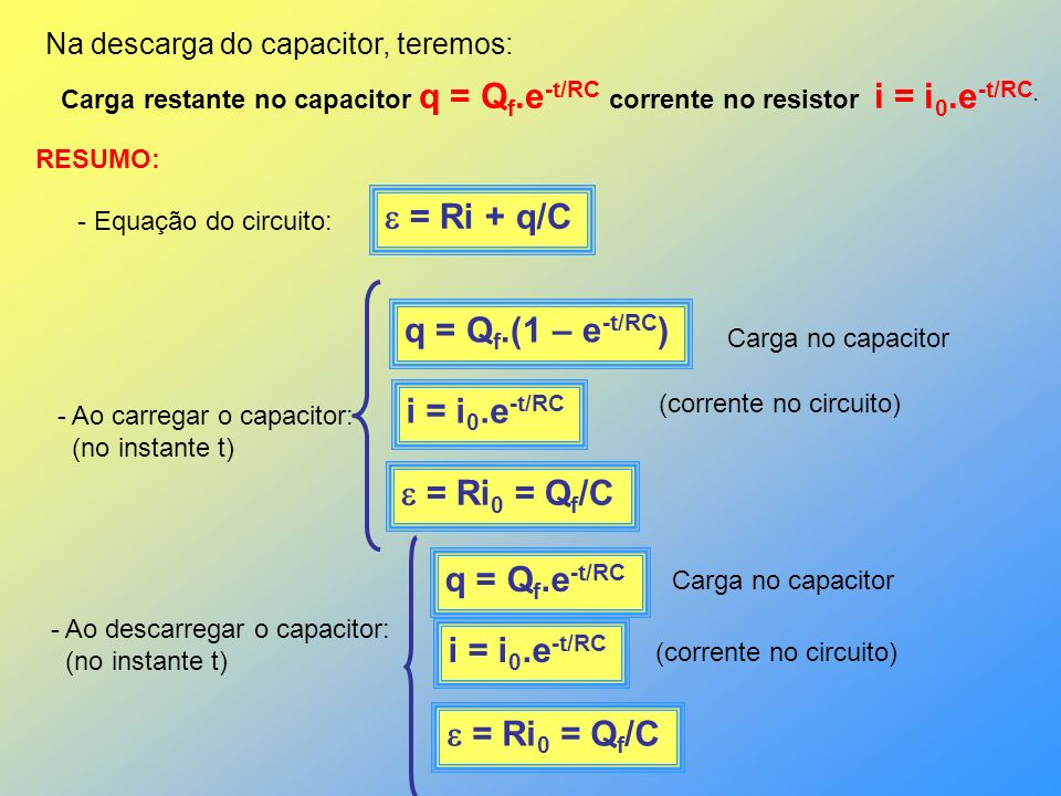 Na descarga do capacitor, teremos: Carga restante no capacitor q = Q f.e -t/RC corrente no resistor i = i 0.e -t/RC. RESUMO: - Equação do circuito: =