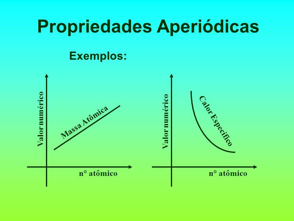Propriedades dos Elementos Definição: são as propriedades que variam em função dos números atômicos dos elementos. Podem ser de dois tipos: Aperiódica