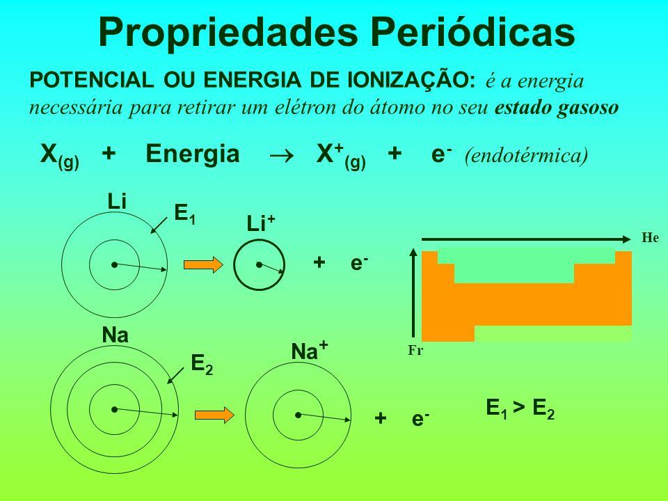 Propriedades Periódicas RAIO ATÔMICO: Cresce com o aumento do número de camadas. Quando o número de camadas é igual, diminui com o aumento do número a