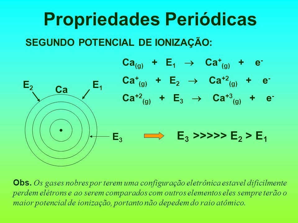 Propriedades Periódicas X (g) + Energia X + (g) + e - (endotérmica) Li + Li + e - E1E1 Na Na + + e - E2E2 POTENCIAL OU ENERGIA DE IONIZAÇÃO: é a energ