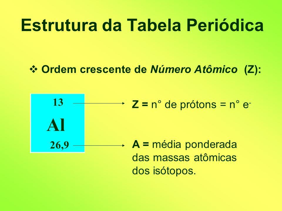 Estrutura da Tabela Periódica Ordem crescente de Número Atômico (Z): 13 Al 26,9 Z = n° de prótons = n° e - A = média ponderada das massas atômicas dos isótopos.